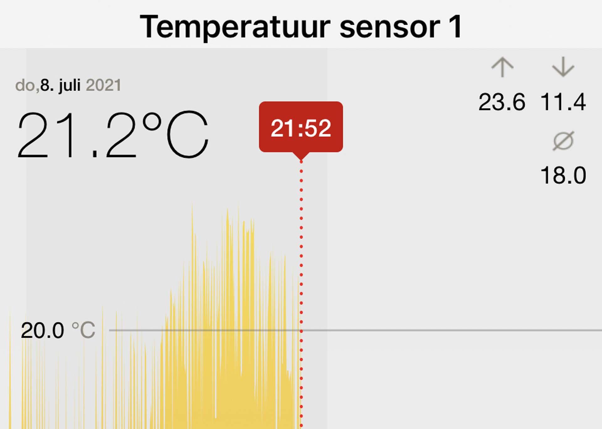 Temperatuur Sensoren JG Technologies